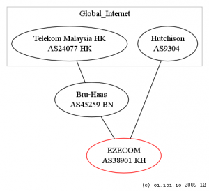 AS connectivity map of EZECOM, Cambodia ISP, 2009-12
